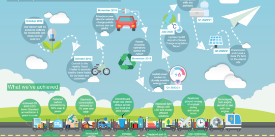 Recycling, upcycling and cycling! Cardiff Airport delivering the Environmental Flight Path